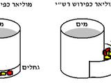"""מרחץ ומיחמים - מסכת שבת דף מ""""א"""