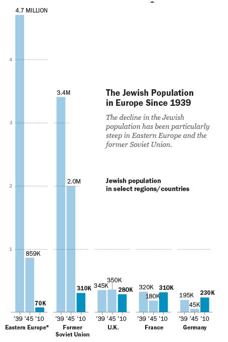 אוכלוסיית יהדות אירופה new.png