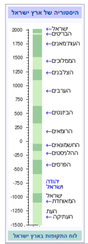 תקופות בארץ ישראל.png