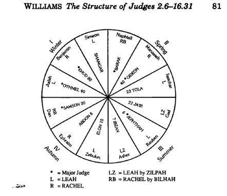'williams מבנה הנבואה.jpg