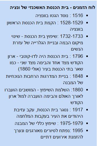 לוח זמנים של בית הכנסת האשכנזי.png