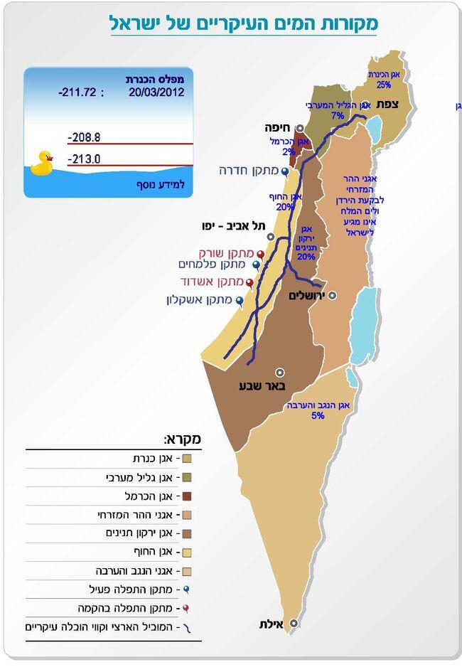 Source of israel water 2012.jpg