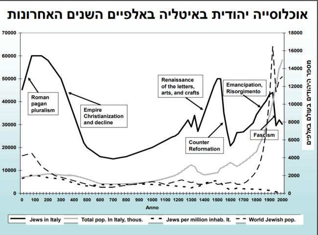 אוכלוסייה יהודית באיטליה באלפיים השנים.PNG