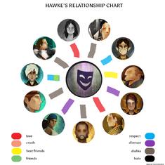 Realtionship chart for regan