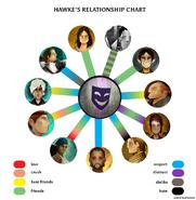 Hawke chart beth alive tr Kopie