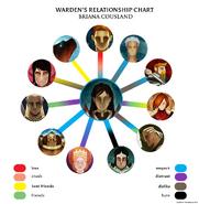 Wardenchart
