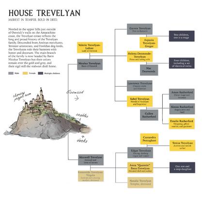 Trevelyanfamilytree.png