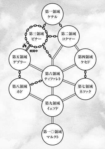 Neighboring World Date A Live Wiki Fandom The tree of life also contains a holographic property, in that each sefirah in the tree contains within it a miniature version of the entire tree. neighboring world date a live wiki
