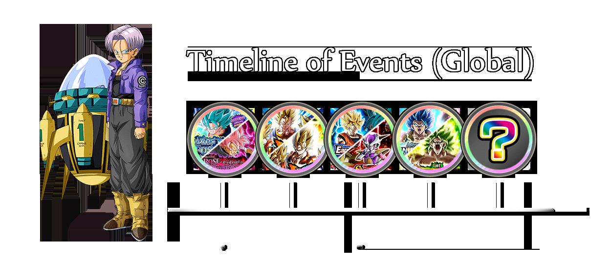 Timeline of Events (Global)