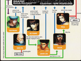 List of Dead or Alive 1 Ultimate characters