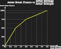 Armor Break Chance.png
