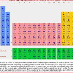 TABLE OF CHEMICAL ELEMENTS