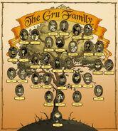Gru family tree2