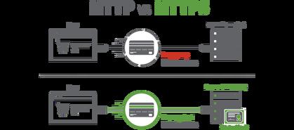 Der nächste Schritt Richtung HTTPS: Neue URL-Struktur für deutsche Wikis