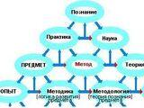 Методика и методология