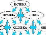 § 2.4. ИСТИНА в Дианомической логике