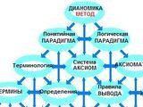 § 2.1.3. Логическая ПАРАДИГМА и ОБОСНОВАНИЕ.
