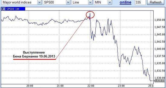 Bernanke SP500.JPG