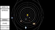 BLANK SOLAR SYSTEM MAP