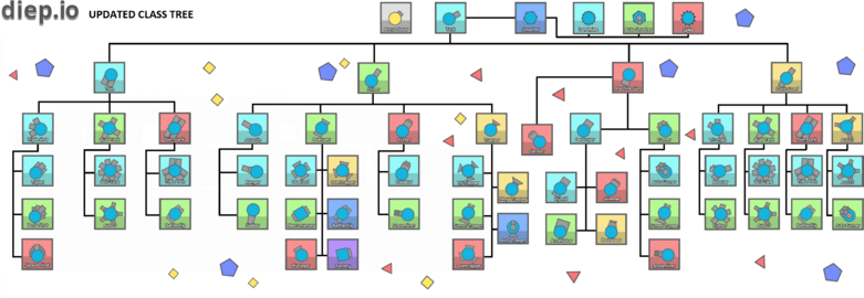 Classes tree.png