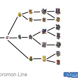 Digivolve Lines