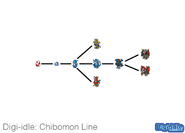 Chibomon line