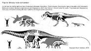 How big is your favorite dinosaur by scotthartman d629bx4-fullview