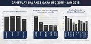 Gameplay balance data dec 2015 - jan 2016.jpg