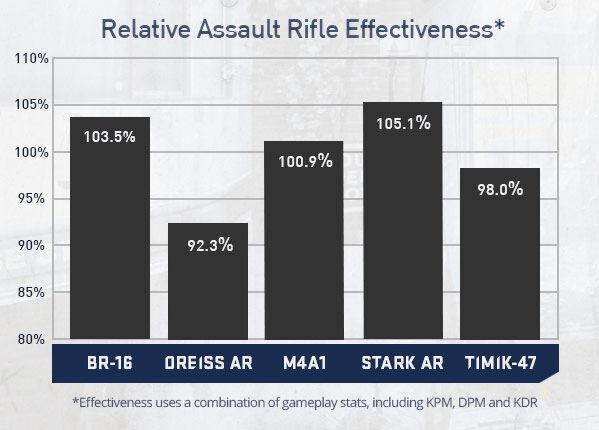 Assaultrifleeffectiveness.jpg