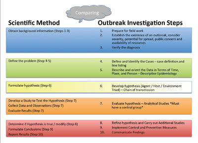 Scientific Method vs Investigation Steps.jpg