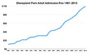 Disneyland Park Adult Admission