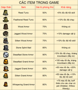Cac item trong the forge 2019