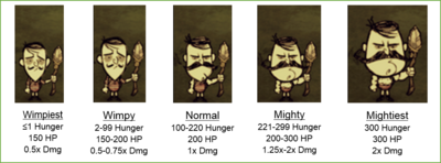 Guides Character Guide Wolfgang The Strongman Don T Starve Wiki