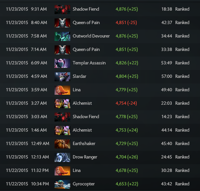 dota 2 matchmaking ranking Server issues resulted in several dota 2 players, such as andreas 'cr1t-' nielsen, receiving tough bans valve have now removed these bans, after acknowledging they were the result of these problems in the first place.