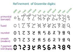 Proposed dozenal digits by dozenal society.png