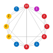 Proposed dozenal digits with colors