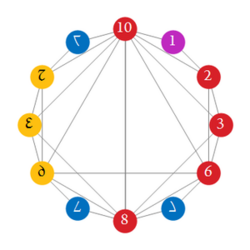 Proposed dozenal digits with colors.png