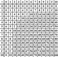 Dozenal multiplication table