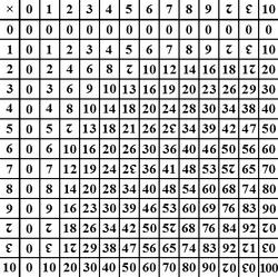 Dozenal multiplication table.png