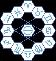 Dozenal zodiac.png