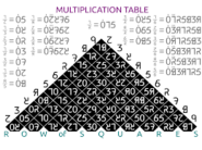 Dozenal multiplication and division