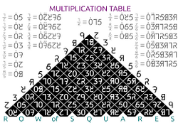 Dozenal multiplication and division.png