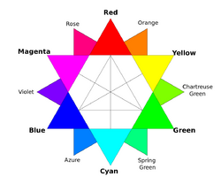 RGB color wheel.png
