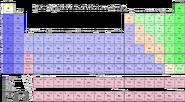 Dozenal periodic table