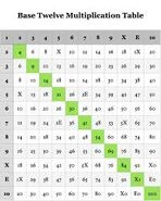 Dozenal 10*10 multiplication table