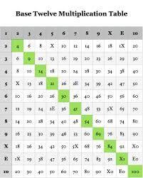 Dozenal 10*10 multiplication table.jpeg