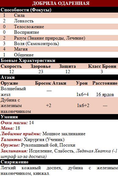 Добрила Одаренная