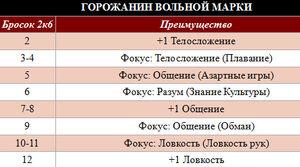 Горожанин Вольной Марки таблица.jpg