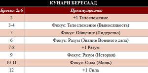 Кунраи Бересаад таблица.jpg