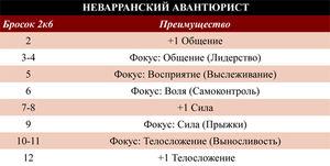Неваррский авантюрист таблица.jpg